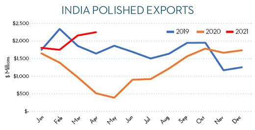 india-polished-exports-520