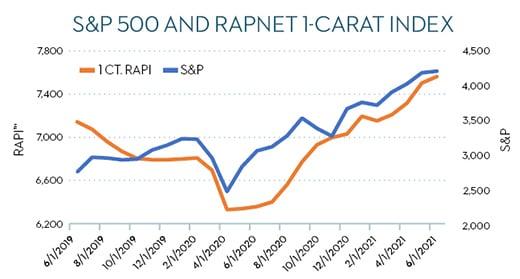 s&p-500-and-rapnet-1carat-index-520
