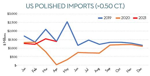 us-polished-imports-520